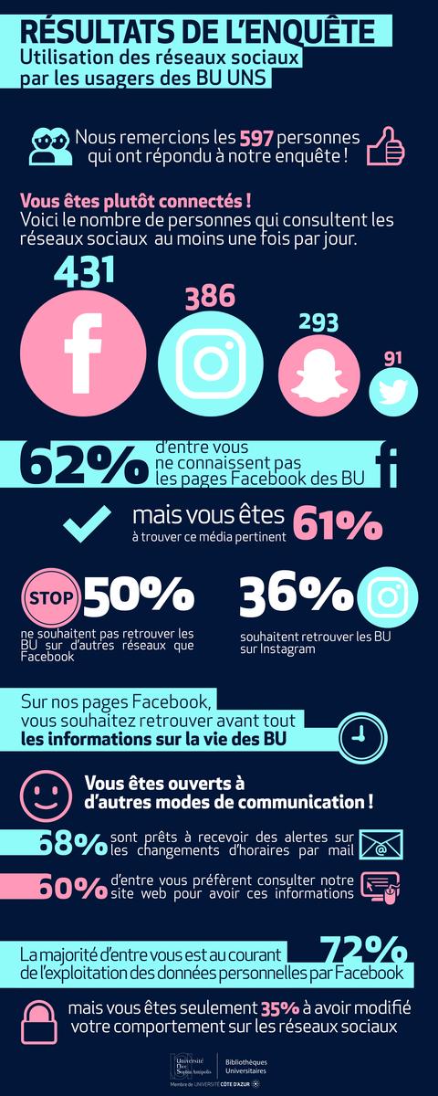 Résultats enquête réseaux sociaux